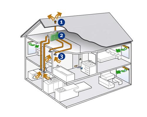 Ventilatiesystemen - Mechanische Ventilatie